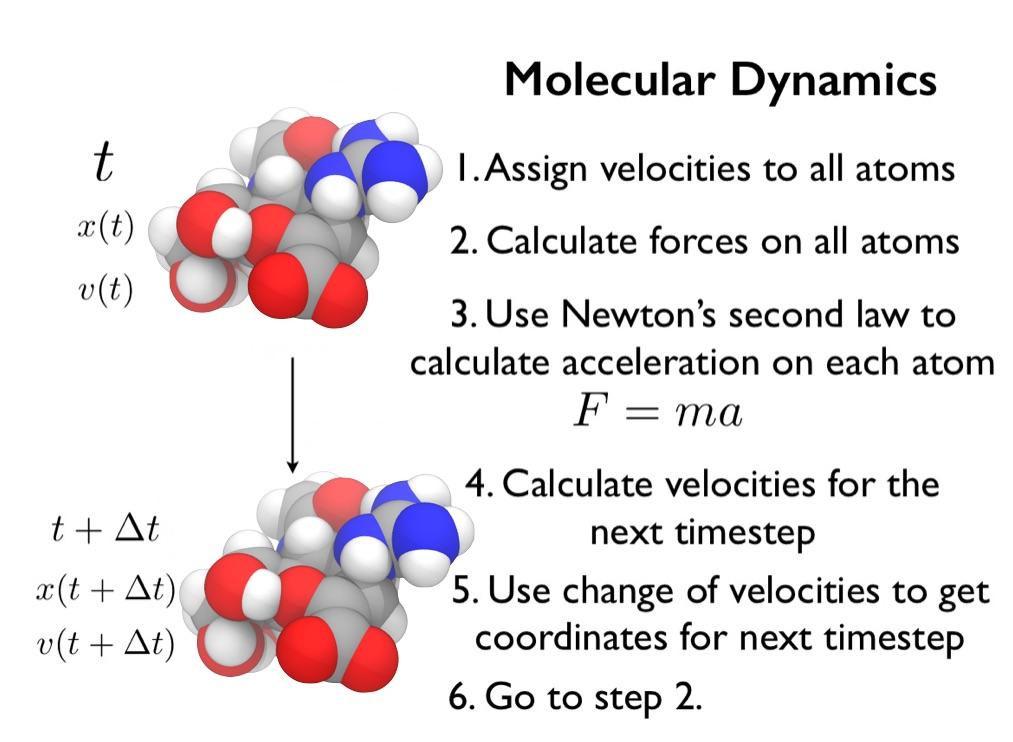 chryswoods com   Part 2: Molecular Dynamics